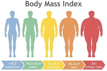 chỉ số khối cơ thể BMI
