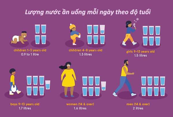 lượng nước ần uống mỗi ngày để tăng chiều cao