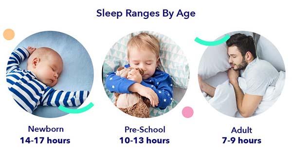 thời gian ngủ mỗi đêm theo độ tuổi