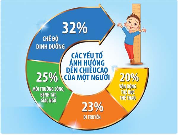 yếu tố ảnh hưởng đến chiều cao trẻ